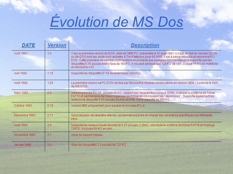 Évolution de MS Dos DATEVersionDescription Août 19811.0C'est la première version du DOS, celle de l'IBM PC, présentée le 12 août 1981. Il s'agit en fa