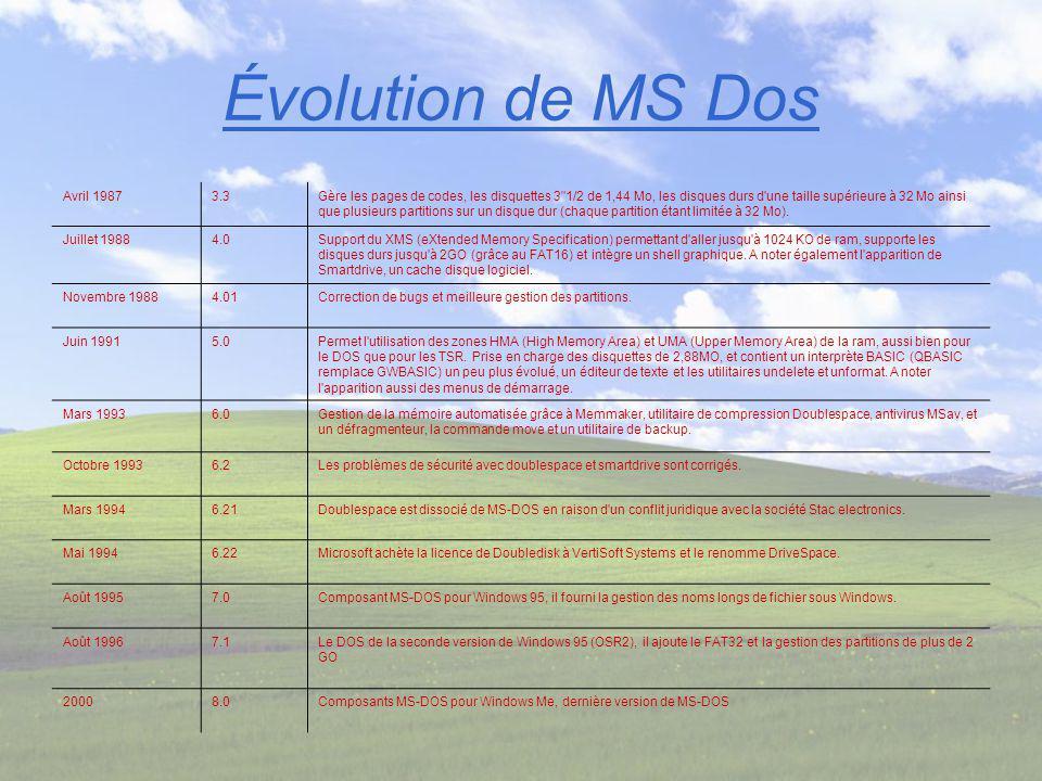 Évolution de MS Dos Avril 19873.3Gère les pages de codes, les disquettes 3