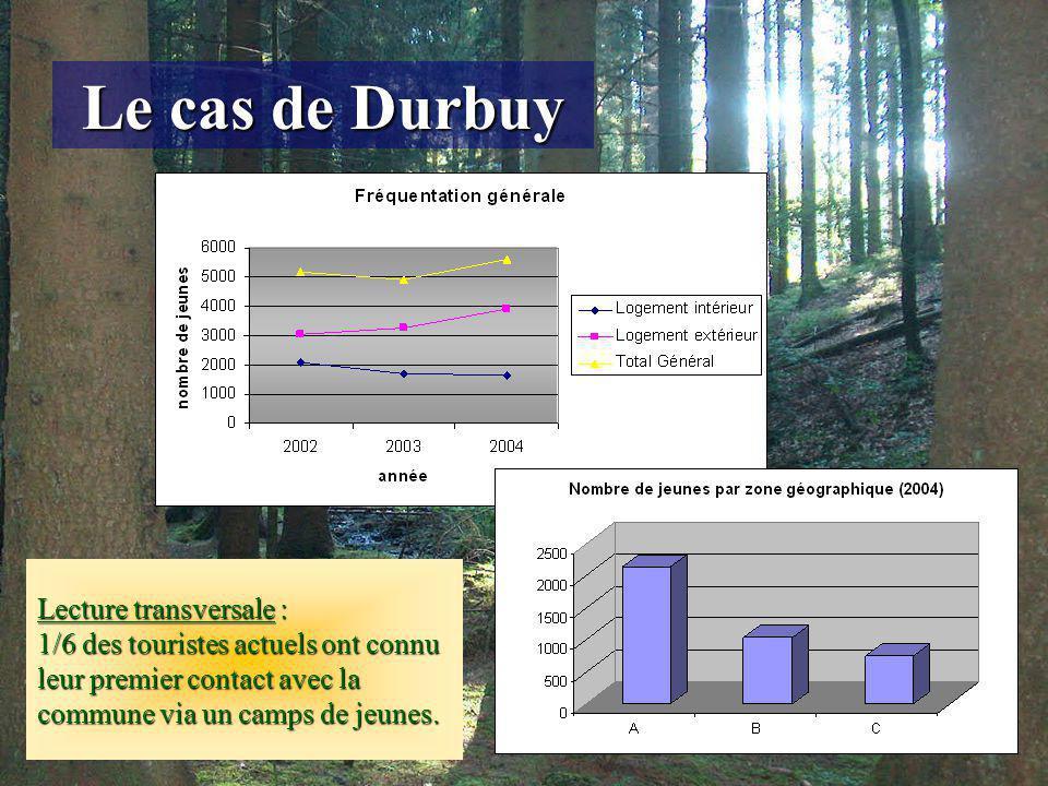 Le cas de Durbuy Lecture transversale : 1/6 des touristes actuels ont connu leur premier contact avec la commune via un camps de jeunes.
