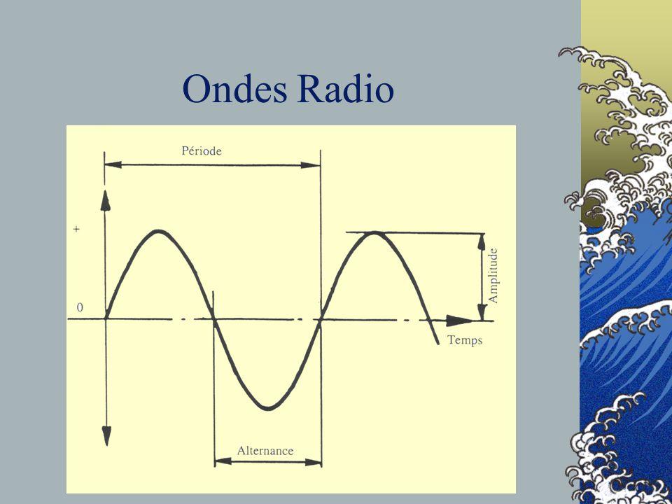 Transmissions Radio