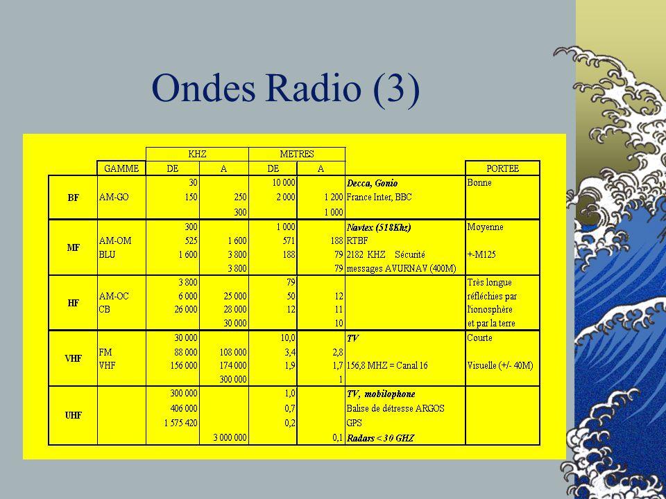 Catégories de Communications COMMUNICATIONS PUBLIQUES Via une station terrestre.