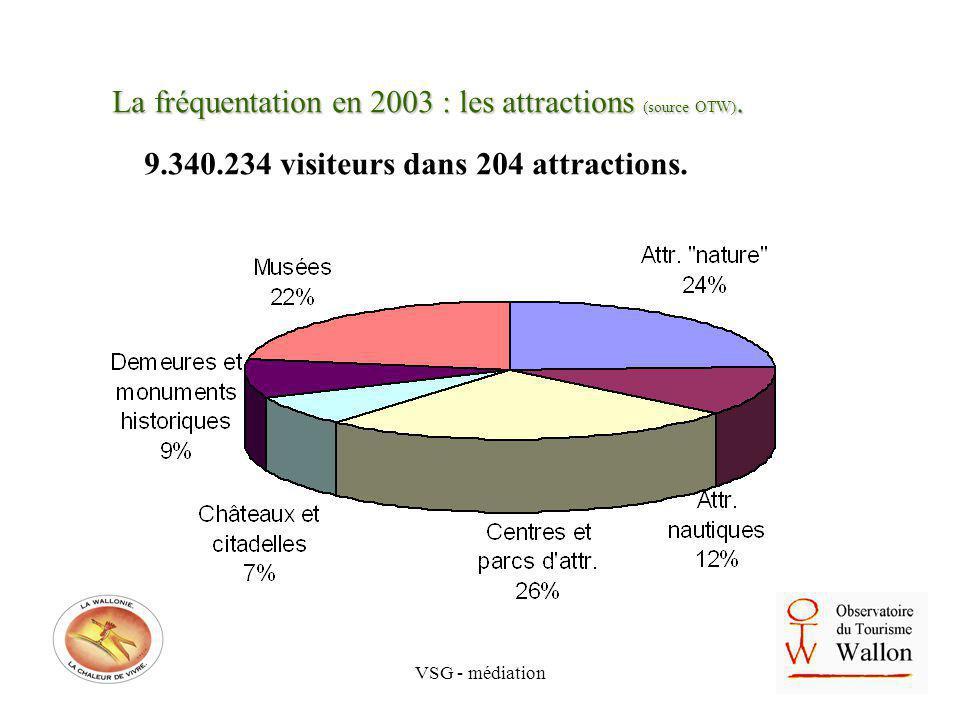 VSG - médiation La fréquentation en 2003 : les attractions (source OTW). 9.340.234 visiteurs dans 204 attractions.