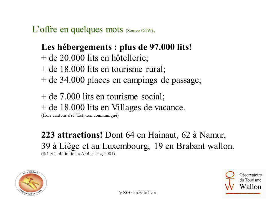 VSG - médiation Les hébergements : plus de 97.000 lits! + de 20.000 lits en hôtellerie; + de 18.000 lits en tourisme rural; + de 34.000 places en camp