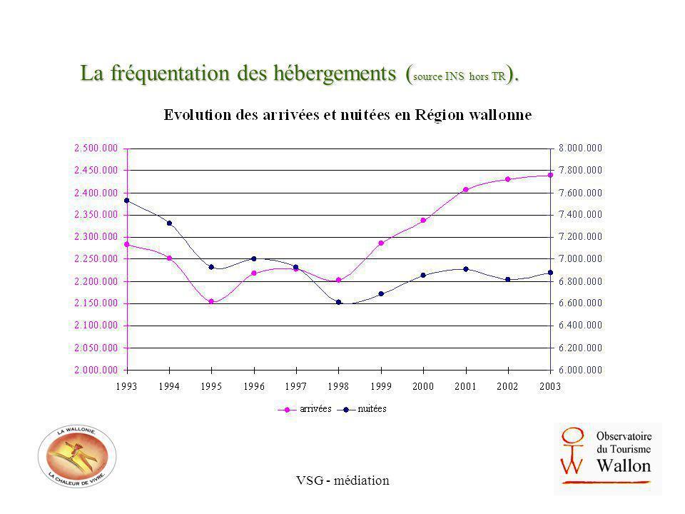 VSG - médiation La fréquentation des hébergements ( source INS hors TR ).