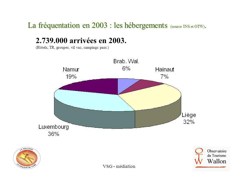VSG - médiation La fréquentation en 2003 : les hébergements (source INS et OTW). 2.739.000 arrivées en 2003. (Hôtels, TR, groupes, vil vac, campings p