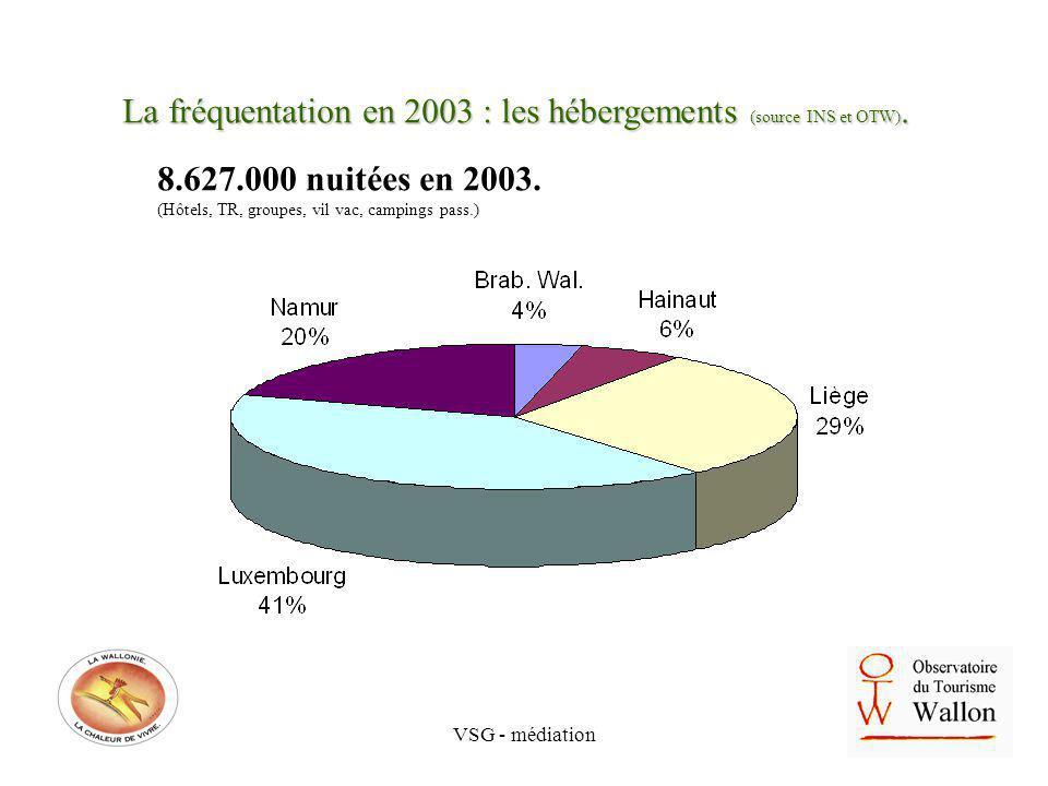 VSG - médiation La fréquentation en 2003 : les hébergements (source INS et OTW). 8.627.000 nuitées en 2003. (Hôtels, TR, groupes, vil vac, campings pa