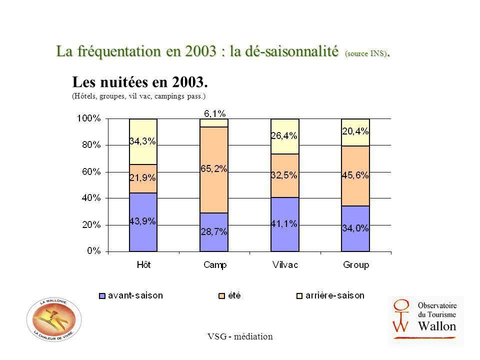 VSG - médiation La fréquentation en 2003 : la dé-saisonnalité (source INS). Les nuitées en 2003. (Hôtels, groupes, vil vac, campings pass.)