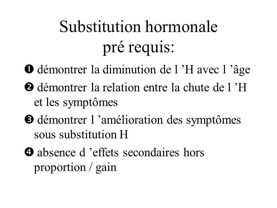 Substitution hormonale pré requis: démontrer la diminution de l H avec l âge démontrer la relation entre la chute de l H et les symptômes démontrer l