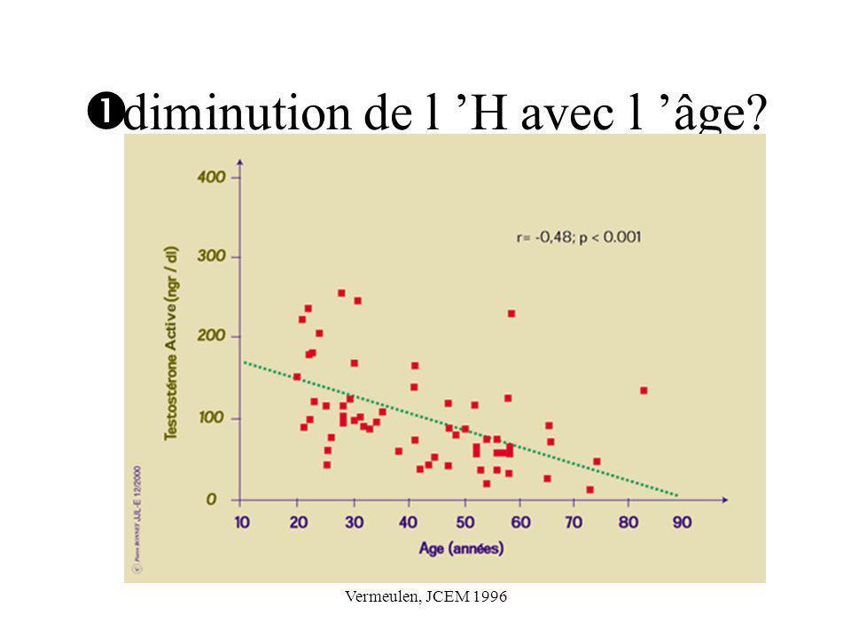 Vermeulen, JCEM 1996 diminution de l H avec l âge?