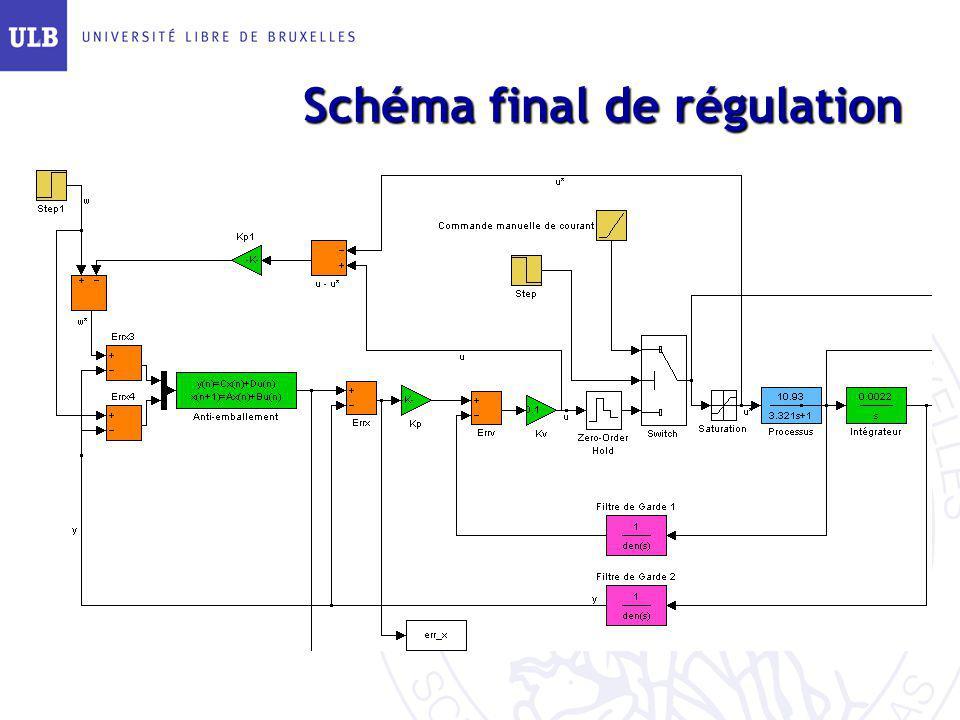 Schéma final de régulation