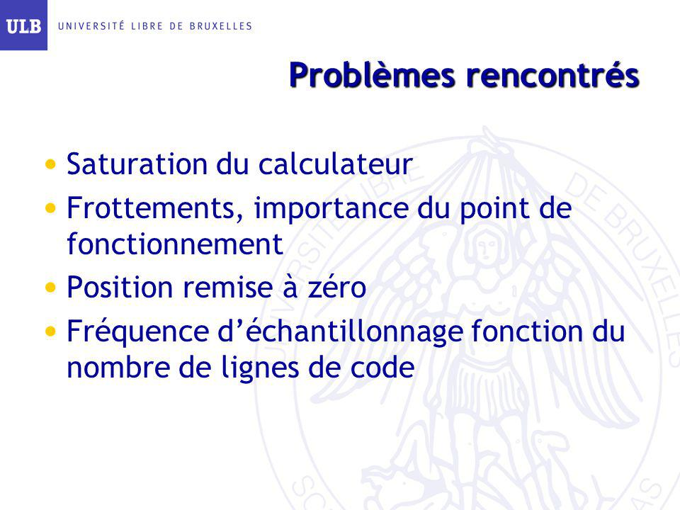 Problèmes rencontrés Saturation du calculateur Frottements, importance du point de fonctionnement Position remise à zéro Fréquence déchantillonnage fo