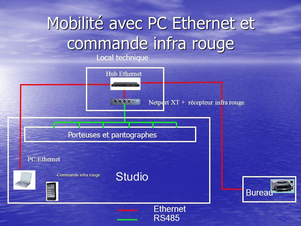 Commande infra rouge Commande infra rouge Bureau Ethernet RS485 Studio PC:Ethernet Hub Ethernet Netport XT + récepteur infra rouge Mobilité avec PC Ethernet et commande infra rouge Local technique Porteuses et pantographes