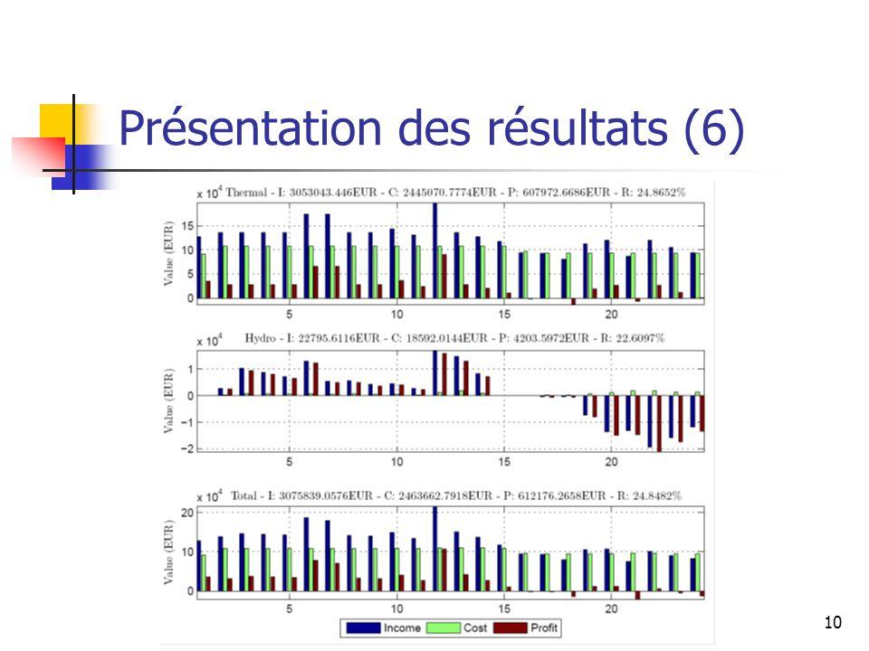 10 Présentation des résultats (6)