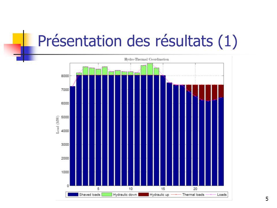 5 Présentation des résultats (1)