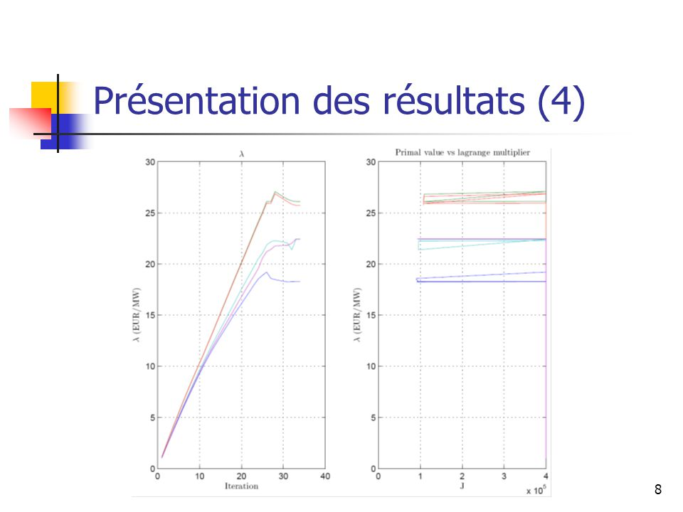 8 Présentation des résultats (4)
