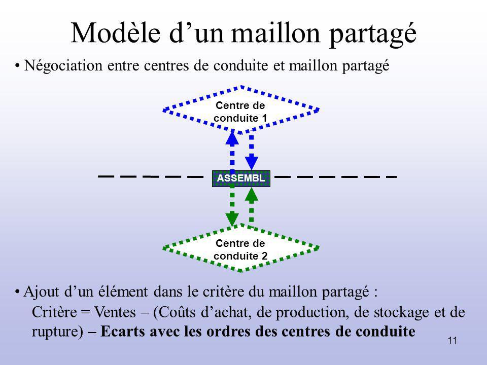 11 Modèle dun maillon partagé ASSEMBL Ajout dun élément dans le critère du maillon partagé : Critère = Ventes – (Coûts dachat, de production, de stock