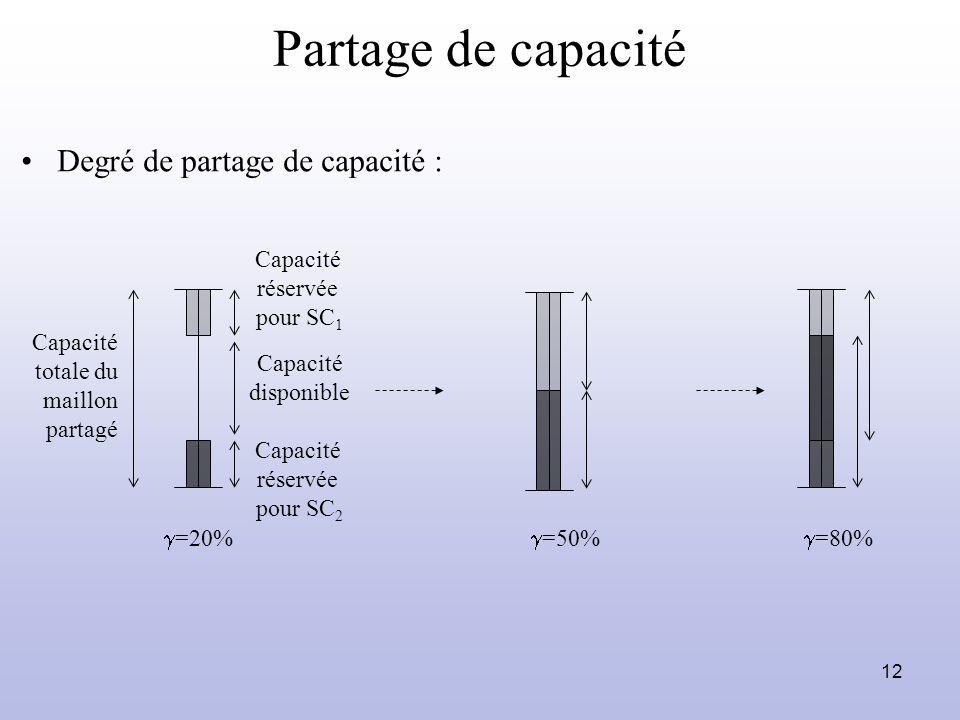 12 Partage de capacité Capacité totale du maillon partagé Capacité disponible =20% =80% Degré de partage de capacité : Capacité réservée pour SC 1 Cap