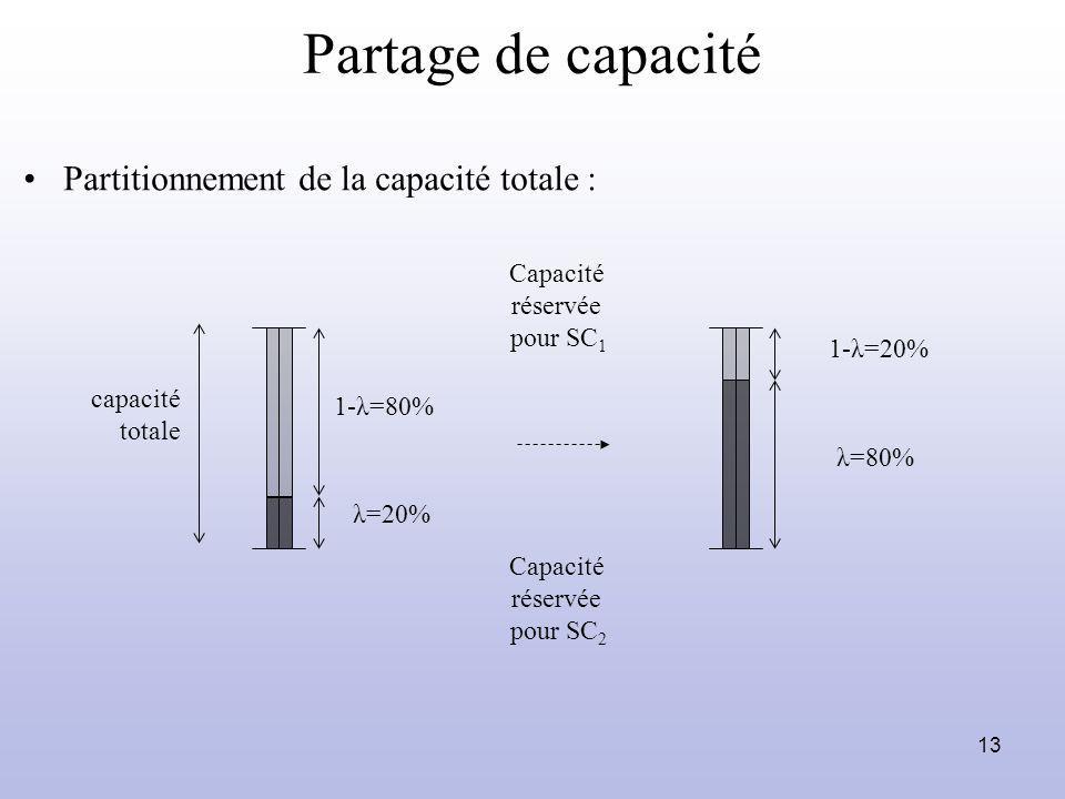 13 Partage de capacité capacité totale Partitionnement de la capacité totale : Capacité réservée pour SC 1 Capacité réservée pour SC 2 1-λ=80% λ=20% 1