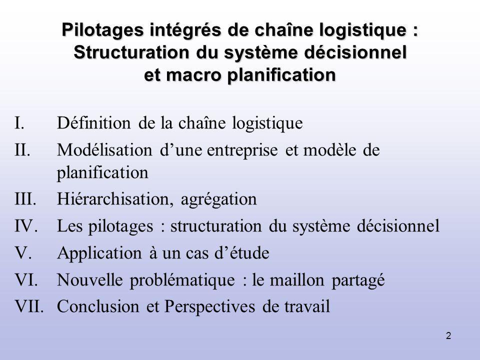 2 I.Définition de la chaîne logistique II.Modélisation dune entreprise et modèle de planification III.Hiérarchisation, agrégation IV.Les pilotages : s