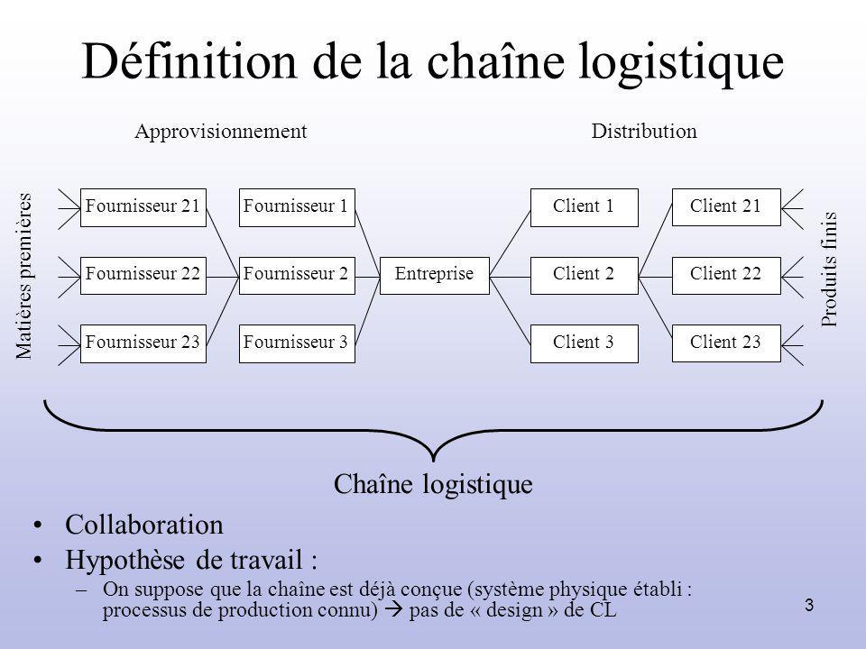 3 Définition de la chaîne logistique Matières premières Chaîne logistique ApprovisionnementDistribution Entreprise Client 2 Client 1 Client 3 Fourniss