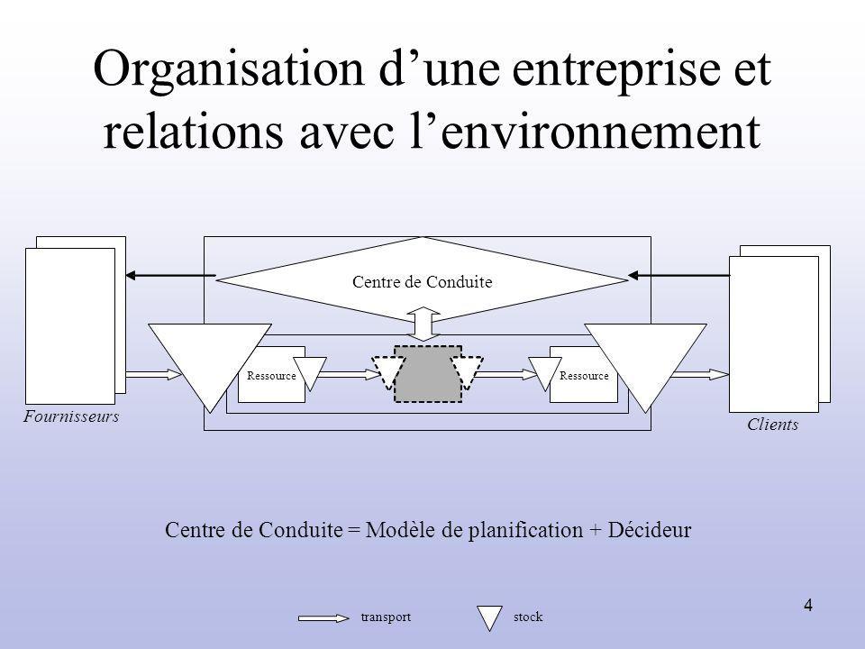 4 Ressource Centre de Conduite Fournisseurs Clients Organisation dune entreprise et relations avec lenvironnement Centre de Conduite = Modèle de plani