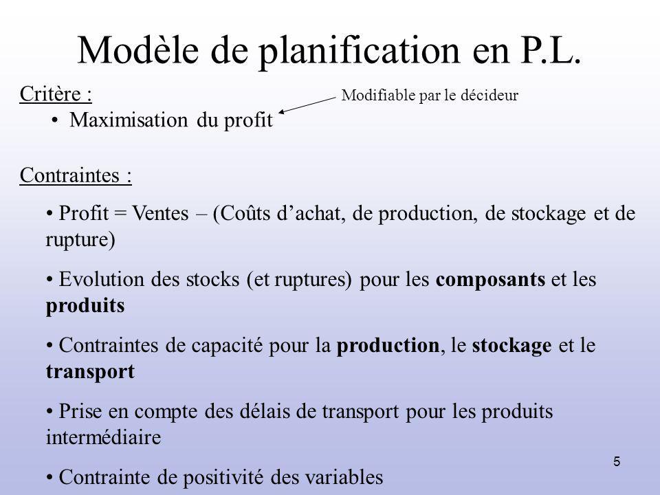 6 Remarques sur le modèle Modèle « classique » de planification sauf : Les 3 contraintes de capacité dans un même modèle La possibilité de rupture pour les produits sortants Modèle implémenté sous Xpress-MP, couplé avec Excel Modèle testé et validé par des séries dexpérimentations et par comparaisons avec un logiciel de planification/ordonnancement (IO)