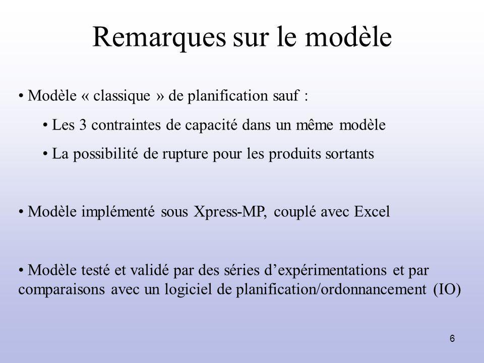 6 Remarques sur le modèle Modèle « classique » de planification sauf : Les 3 contraintes de capacité dans un même modèle La possibilité de rupture pou