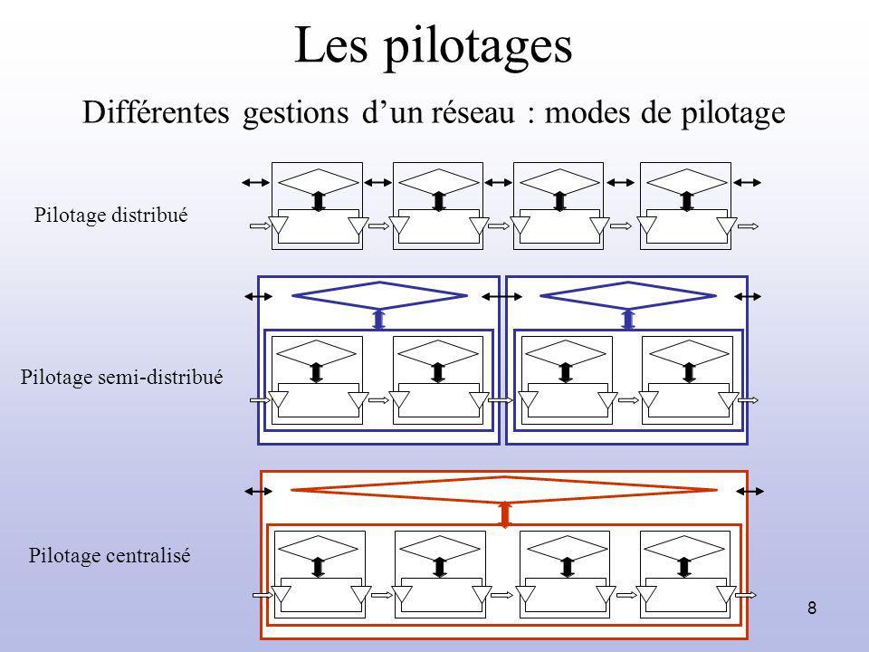 8 Différentes gestions dun réseau : modes de pilotage Pilotage distribué Pilotage semi-distribué Pilotage centralisé Les pilotages