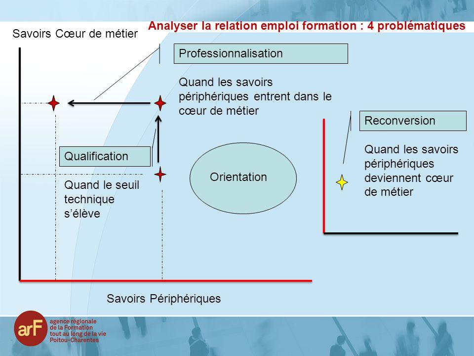 Analyser la relation emploi formation : 4 problématiques Savoirs Cœur de métier Savoirs Périphériques Professionnalisation Quand les savoirs périphéri