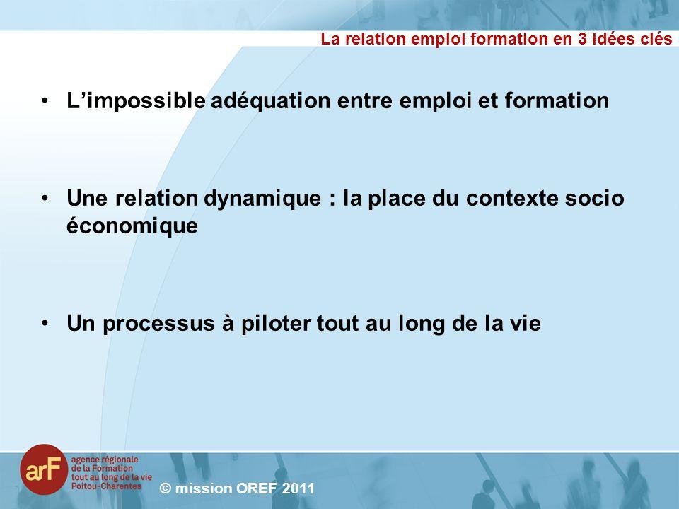 La relation emploi formation en 3 idées clés Limpossible adéquation entre emploi et formation Une relation dynamique : la place du contexte socio écon