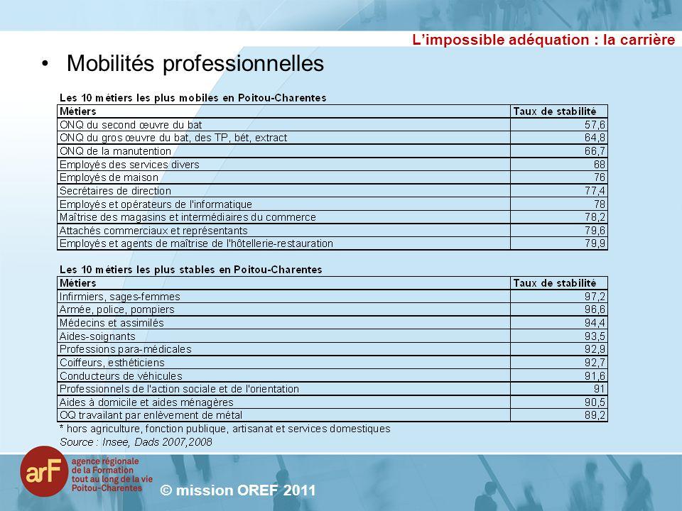 Limpossible adéquation : la carrière Mobilités professionnelles © mission OREF 2011