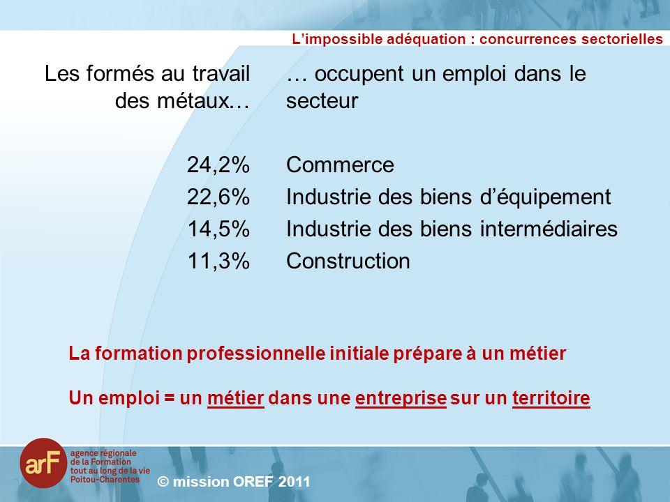Limpossible adéquation : concurrences sectorielles Les formés au travail des métaux… 24,2% 22,6% 14,5% 11,3% © mission OREF 2011 … occupent un emploi