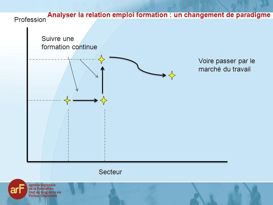 Analyser la relation emploi formation : un changement de paradigme Voire passer par le marché du travail Profession Secteur Suivre une formation conti
