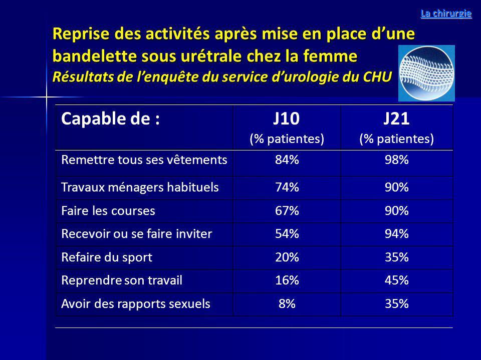 Reprise des activités après mise en place dune bandelette sous urétrale chez la femme Résultats de lenquête du service durologie du CHU Capable de :J1