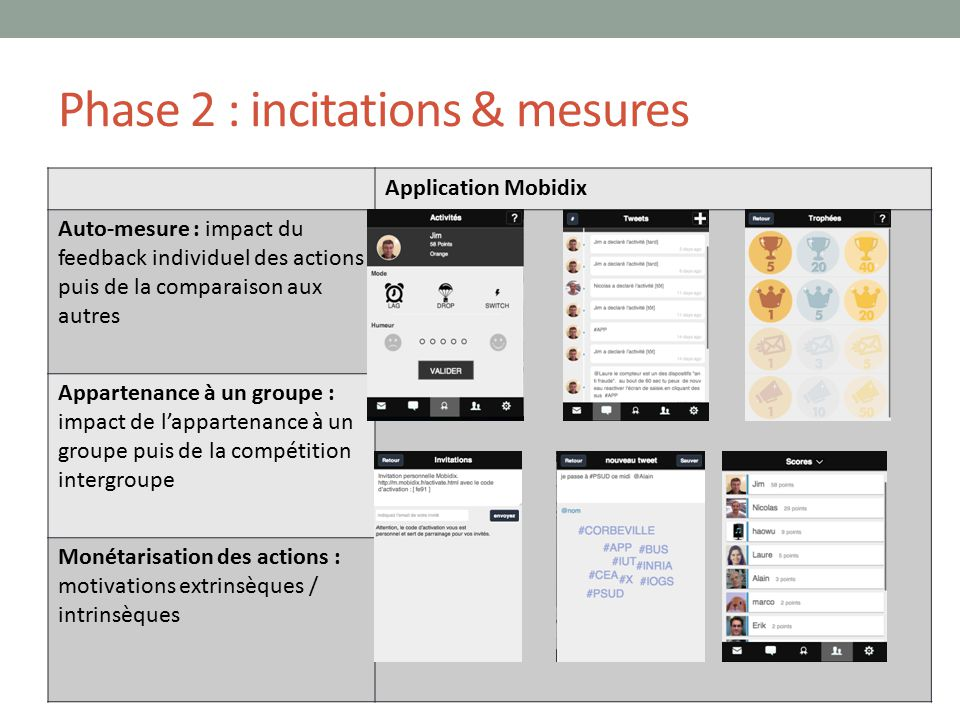 Phase 2 : incitations & mesures Application Mobidix Auto-mesure : impact du feedback individuel des actions puis de la comparaison aux autres Apparten