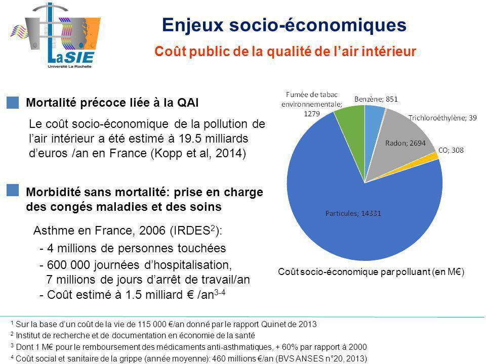 Coût public de la qualité de lair intérieur Asthme en France, 2006 (IRDES 2 ): - 4 millions de personnes touchées - 600 000 journées dhospitalisation, 7 millions de jours darrêt de travail/an - Coût estimé à 1.5 milliard /an 3-4 4 Coût social et sanitaire de la grippe (année moyenne): 460 millions /an (BVS ANSES n°20, 2013) Mortalité précoce liée à la QAI 2 Institut de recherche et de documentation en économie de la santé 1 Sur la base dun coût de la vie de 115 000 /an donné par le rapport Quinet de 2013 3 Dont 1 M pour le remboursement des médicaments anti-asthmatiques, + 60% par rapport à 2000 Enjeux socio-économiques Morbidité sans mortalité: prise en charge des congés maladies et des soins Coût socio-économique par polluant (en M) Le coût socio-économique de la pollution de lair intérieur a été estimé à 19.5 milliards deuros /an en France (Kopp et al, 2014)