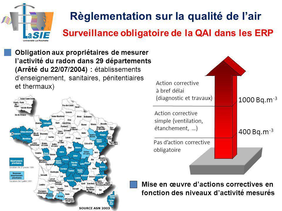 Obligation aux propriétaires de mesurer lactivité du radon dans 29 départements (Arrêté du 22/07/2004) : établissements denseignement, sanitaires, pénitentiaires et thermaux) 1000 Bq.m -3 400 Bq.m -3 Pas daction corrective obligatoire Action corrective simple (ventilation, étanchement, …) Action corrective à bref délai (diagnostic et travaux) Mise en œuvre dactions correctives en fonction des niveaux dactivité mesurés Surveillance obligatoire de la QAI dans les ERP Règlementation sur la qualité de lair