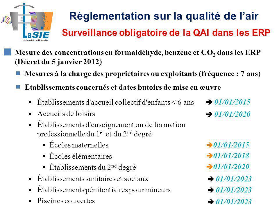 Mesure des concentrations en formaldéhyde, benzène et CO 2 dans les ERP (Décret du 5 janvier 2012) Etablissements concernés et dates butoirs de mise en œuvre 01/01/2015 01/01/2023 01/01/2020 01/01/2018 01/01/2015 01/01/2020 01/01/2023 Mesures à la charge des propriétaires ou exploitants (fréquence : 7 ans) Établissements d accueil collectif d enfants < 6 ans Accueils de loisirs Établissements d enseignement ou de formation professionnelle du 1 er et du 2 nd degré Écoles maternelles Écoles élémentaires Établissements du 2 nd degré Établissements sanitaires et sociaux Établissements pénitentiaires pour mineurs Piscines couvertes Surveillance obligatoire de la QAI dans les ERP Règlementation sur la qualité de lair
