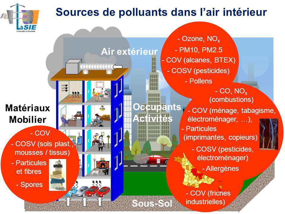 Sous-Sol Air extérieur Matériaux Mobilier Occupants Activités Sources de polluants dans lair intérieur - PM10, PM2.5 - Ozone, NO x - COV (alcanes, BTEX) - COSV (pesticides) - Pollens - COV (friches industrielles) - Radon - COV - COSV (sols plast., mousses / tissus) - Particules et fibres - Spores - COV (ménage, tabagisme, électroménager, …), - CO, NO x (combustions) - Particules (imprimantes, copieurs) - COSV (pesticides, électroménager) - Allergènes