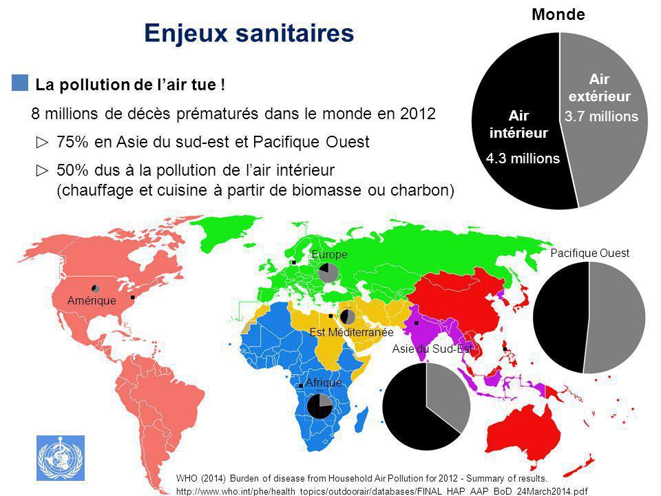 Amérique Asie du Sud-Est Pacifique Ouest Europe Est Méditerranée Afrique Monde 4.3 millions 3.7 millions Air intérieur Air extérieur WHO (2014) Burden of disease from Household Air Pollution for 2012 - Summary of results.