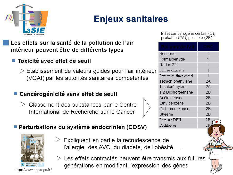 Polluant de lair CIRC Benzène1 Formaldéhyde1 Radon 2221 Fumée cigarette1 Particules fines diesel1 Tétrachloréthylène2A Trichloréthylène2A 1,2-Dichloroéthane2B Acétaldéhyde2B Ethylbenzène2B Dichlorométhane2B Styrène2B Phtalate DEH2B Dichlorvos2B Toxicité avec effet de seuil Etablissement de valeurs guides pour lair intérieur (VGAI) par les autorités sanitaires compétentes Cancérogénicité sans effet de seuil Perturbations du système endocrinien (COSV) Classement des substances par le Centre International de Recherche sur le Cancer Les effets sur la santé de la pollution de lair intérieur peuvent être de différents types Les effets contractés peuvent être transmis aux futures générations en modifiant lexpression des gênes Expliquent en partie la recrudescence de lallergie, des AVC, du diabète, de lobésité, … Effet cancérogène certain (1), probable (2A), possible (2B) http://www.appanpc.fr/ Enjeux sanitaires