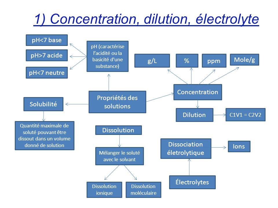 1) Concentration, dilution, électrolyte Propriétés des solutions Concentration g/L%ppm Mole/g Dilution C1V1 = C2V2 pH (caractérise lacidité ou la basi