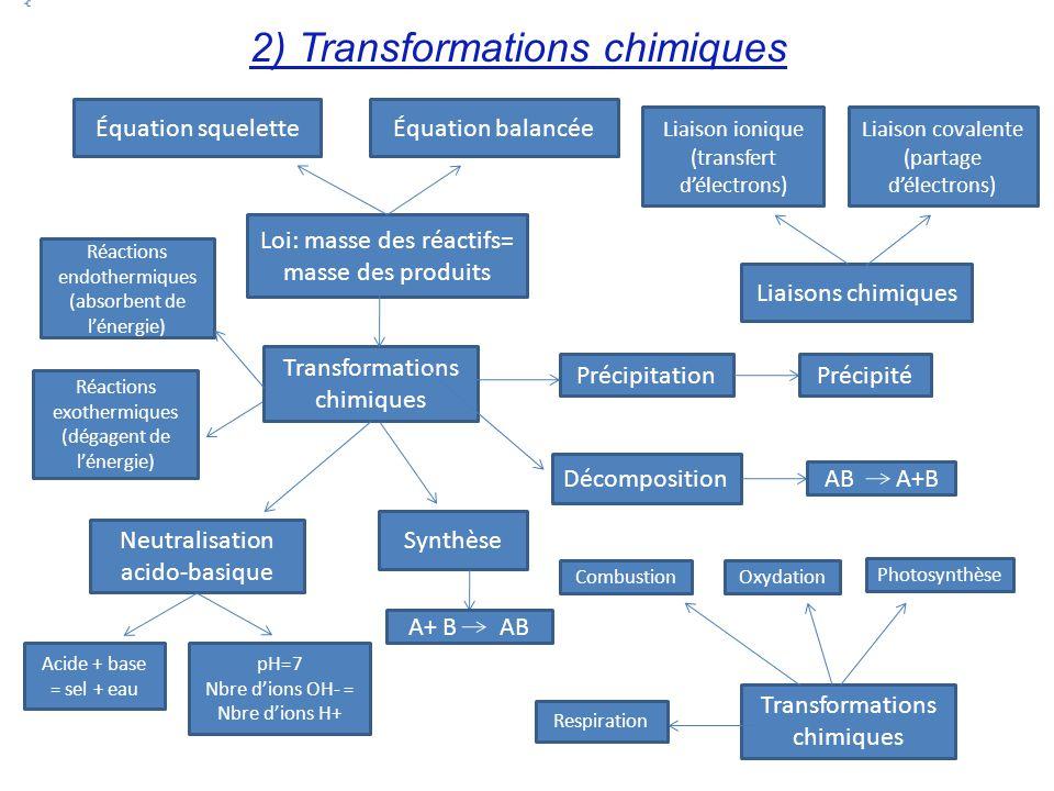 2) Transformations chimiques Transformations chimiques Équation squelette Loi: masse des réactifs= masse des produits Équation balancée Réactions endo