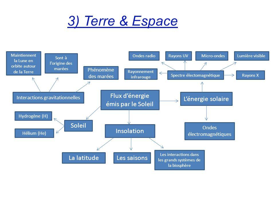 3) Terre & Espace Flux dénergie émis par le Soleil Lénergie solaire Spectre électomagnétique Ondes radio Rayonnement infrarouge Rayons X Rayons UVMicr