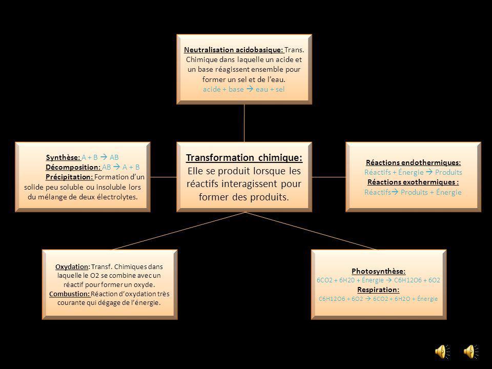 Neutralisation acidobasique: Trans.