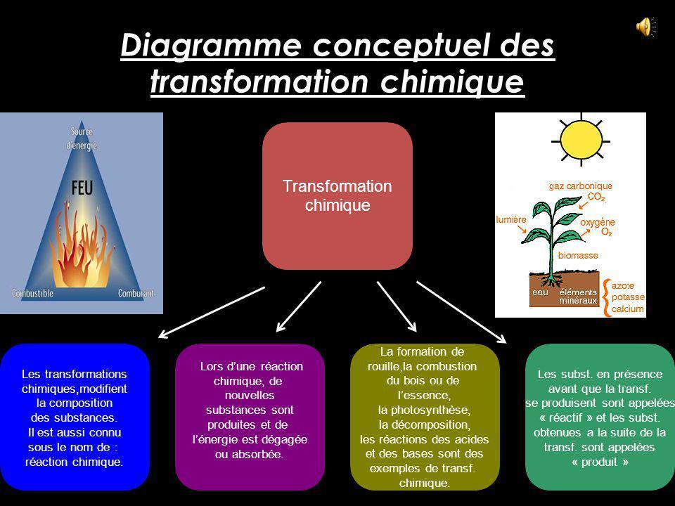 Diagramme conceptuel des transformation chimique Transformation chimique Les transformations chimiques,modifient la composition des substances.