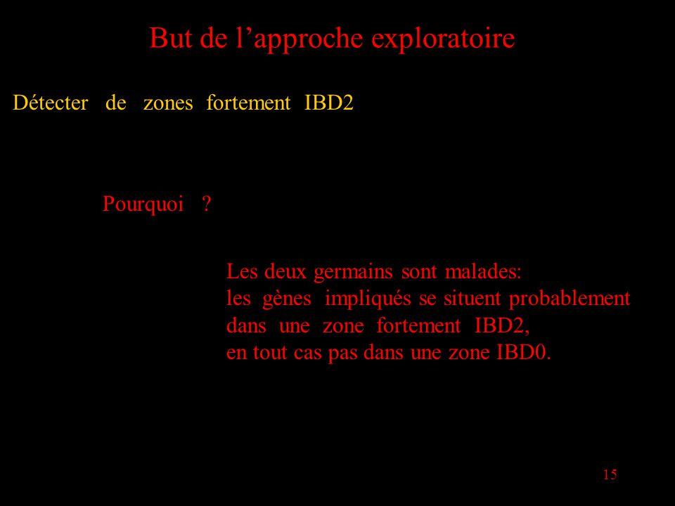 15 But de lapproche exploratoire Détecter de zones fortement IBD2 Pourquoi ? Les deux germains sont malades: les gènes impliqués se situent probableme