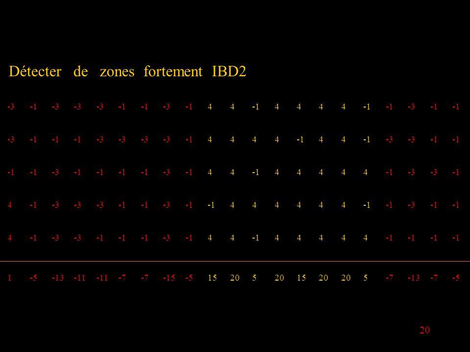 20 Détecter de zones fortement IBD2 -3-3 -344 4444 -3 -3 -3 4444 44 -3 -3 -344 44444 -3 4 -3 -3 444444 -3 4 -3 -344 44444 1-5-13-11 -7 -15-515205 1520