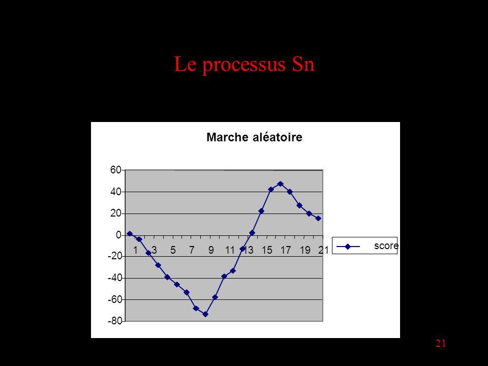 21 Le processus Sn Marche aléatoire -80 -60 -40 -20 0 20 40 60 13579111315171921 score
