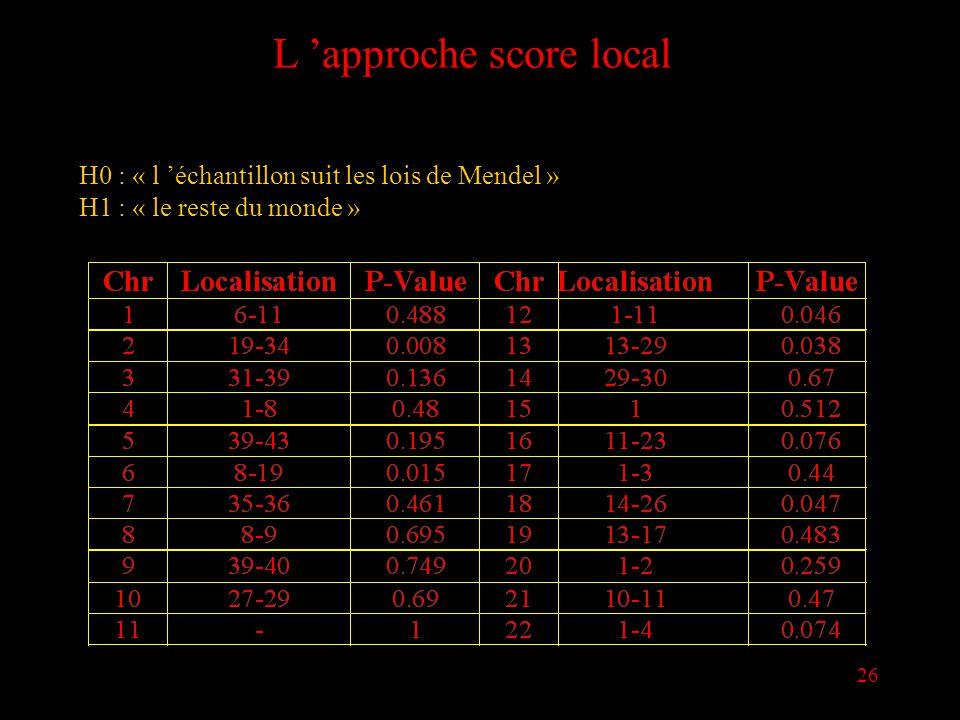 26 L approche score local H0 : « l échantillon suit les lois de Mendel » H1 : « le reste du monde »